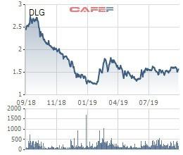 Chủ tịch Bùi Pháp đăng ký mua thêm 7,5 triệu cổ phần Đức Long Gia Lai - Ảnh 1.