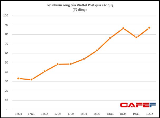 Chi cho MyGo vỏn vẹn 1 tỷ đồng trong 1 quý trong khi Grab, Go-Viet lỗ vài tỷ mỗi ngày, Viettel Post kỳ vọng gì? - Ảnh 2.