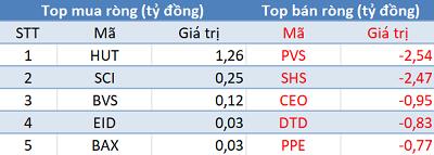 Khối ngoại quay đầu bán ròng, VN-Index mất mốc 970 điểm trong phiên 11/9 - Ảnh 2.