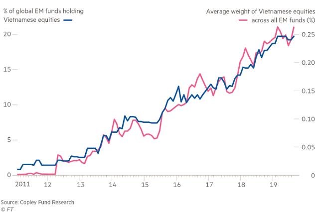 Các quỹ EM tăng nắm giữ cổ phiếu Việt Nam lên kỷ lục - Ảnh 1.