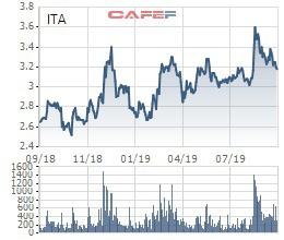Cổ phiếu ITA quay đầu giảm, lại xuất hiện các giao dịch lượng lớn cổ phiếu - Ảnh 1.
