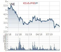 Một cá nhân vừa chi hơn 5 tỷ đồng đầu tư vào cổ phiếu VNE - Ảnh 1.