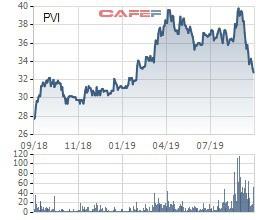 HDI Global SE nâng tỷ lệ sở hữu tại PVI lên 41% - Ảnh 1.