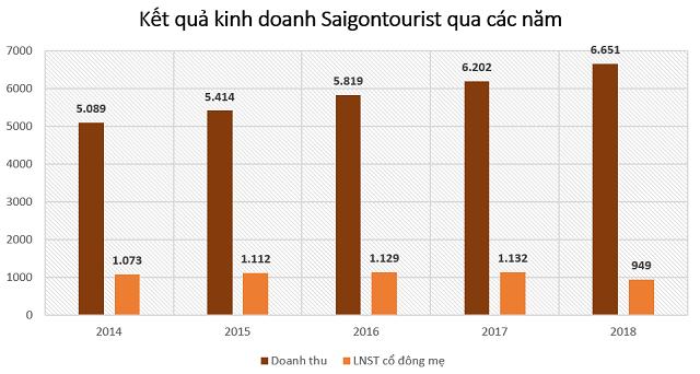 Sở hữu nhiều khách sạn 4-5 sao, Saigontourist đang tăng trưởng chậm lại - Ảnh 2.