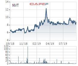 Recapital Investments đăng ký bán gần 22 triệu cổ phiếu NVT để thanh toán khoản vay - Ảnh 1.