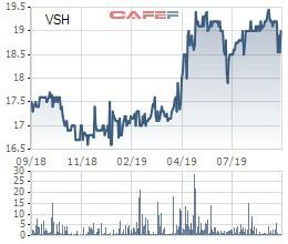 Vĩnh Sơn Sông Hinh (VSH) thông qua phương án phát hành riêng lẻ 700 tỷ đồng trái phiếu không chuyển đổi - Ảnh 1.