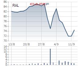 Cổ phiếu bật tăng mạnh trở lại, Rạng Đông nói gì khi Sở giao dịch chứng khoán đề nghị khẩn trương công bố thiệt hại - Ảnh 1.