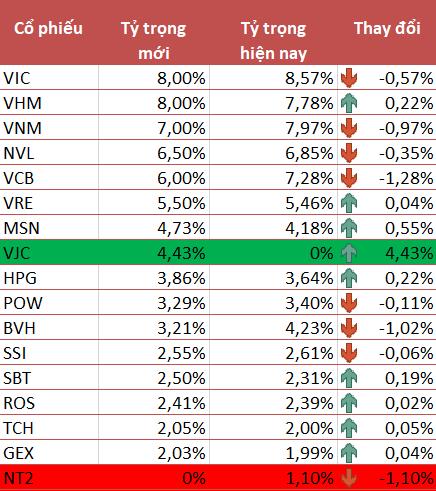 VNM ETF thêm mới VJC, loại NT2 khỏi danh mục trong kỳ review quý 3/2019 - Ảnh 1.
