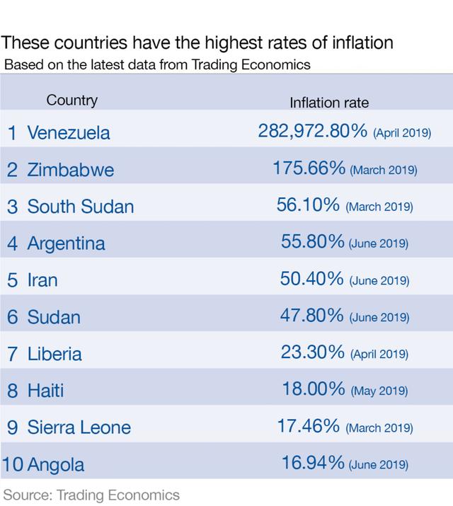 Diễn đàn kinh tế thế giới: Đây là các quốc gia có tỷ lệ lạm phát cao nhất thế giới - Ảnh 1.