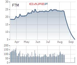 """Cổ phiếu giảm sàn """"trắng bên mua"""" hơn 20 phiên giao dịch, FTM vẫn tiếp tục chia thưởng cổ phiếu cho cổ đông - Ảnh 1."""