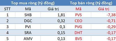 VN-Index áp sát mốc 990 điểm, khối ngoại tiếp tục bán ròng trong phiên 16/9 - Ảnh 2.