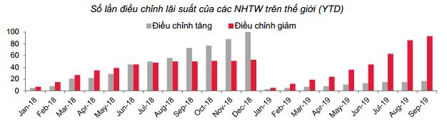 Chứng khoán SSI: Trong rủi ro tiềm ẩn của toàn thế giới, NNNH giảm lãi suất có thể hỗ trợ doanh nghiệp về vốn, song vẫn chưa đủ! - Ảnh 3.