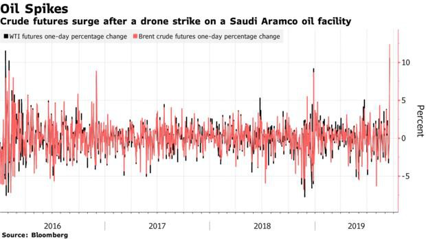 Cú sốc giá dầu xảy ra vào thời điểm không thể tồi tệ hơn đối với nền kinh tế thế giới - Ảnh 1.