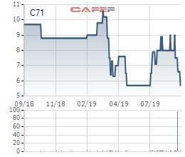 Tranh thủ giá cổ phiếu giảm sâu, em trai Tổng giám đốc C71 đăng ký mua 1 triệu cổ phiếu - Ảnh 1.