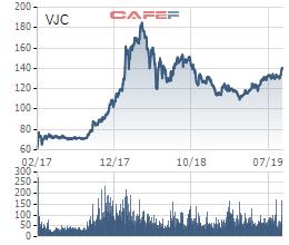 VinaCapital hoàn tất thoái vốn khỏi Vietjet Air, lãi gấp đôi sau gần 3 năm đầu tư - Ảnh 1.