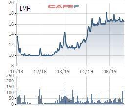 Landmark Holding (LMH) lấy ý kiến cổ đông nâng tỷ lệ sở hữu nước ngoài và phát hành cổ phiếu thưởng tỷ lệ 10% - Ảnh 1.