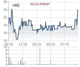 Dược phẩm Vimedimex (VMD) chốt quyền trả cổ tức bằng tiền tỷ lệ 20% - Ảnh 1.