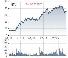 Cổ đông lớn nhất của Lideco (NTL) vừa hoàn tất bán ra 1,8 triệu cổ phiếu, giá thấp hơn thị giá gần 7% - Ảnh 1.