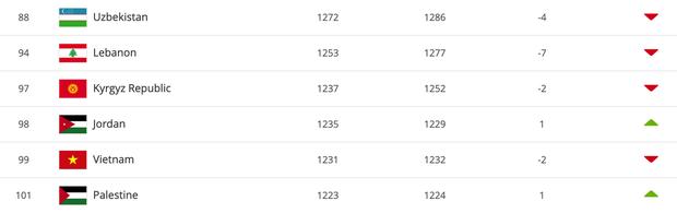 Đội tuyển Việt Nam tụt 2 bậc trên BXH FIFA, bị đánh bật khỏi top 15 châu Á - Ảnh 1.