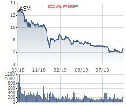 Sao Mai Group thông qua việc chia cổ tức bằng tiền tỷ lệ 10% - Ảnh 2.