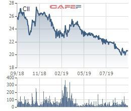 Ông Lê Quốc Bình chưa thu xếp kịp tài chính để mua cổ phiếu, CII vẫn đang ở vùng đáy của 3 năm - Ảnh 1.