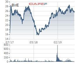 BWE giảm, một lãnh đạo Biwase tranh thủ đăng ký mua 1,5 triệu cổ phiếu - Ảnh 1.