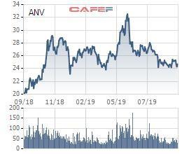Giảm 25% từ đỉnh, chủ tịch Thủy sản Nam Việt (ANV) đăng ký mua thêm 2,6 triệu cổ phiếu - Ảnh 1.