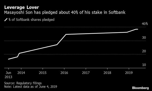 Đỉnh điểm của liều: Masayoshi Son thế chấp tài sản cá nhân vay tiền từ 19 ngân hàng khác nhau để tiếp tục đầu tư mặc cho sóng gió đang bủa vây Softbank - Ảnh 1.