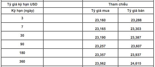 Tỷ giá USD/VND giảm phiên thứ ba liên tiếp - Ảnh 1.