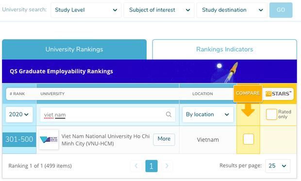 Lần đầu tiên Việt Nam có trường lọt top 500 Đại học tốt nhất thế giới về tỷ lệ sinh viên ra trường có việc làm - Ảnh 1.