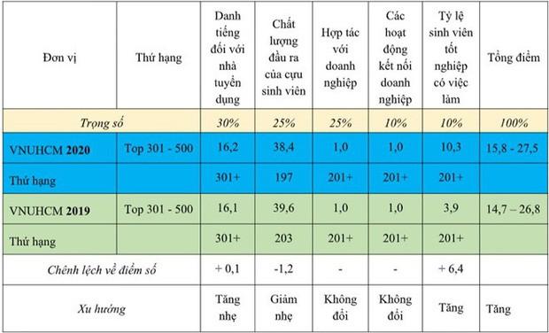 Lần đầu tiên Việt Nam có trường lọt top 500 Đại học tốt nhất thế giới về tỷ lệ sinh viên ra trường có việc làm - Ảnh 2.