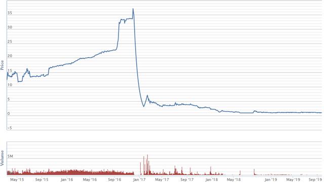 Từ FTM, nhìn lại những cú lao dốc kinh điển trên thị trường chứng khoán Việt Nam - Ảnh 4.