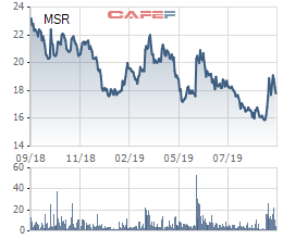 Masan Resources tìm kiếm đối chiến lược tác sở hữu 20-49% cổ phần sau thương vụ mua lại nền tảng vonfram của H.C. Starck - Ảnh 1.