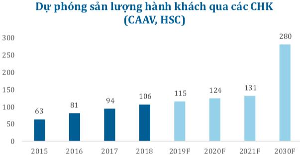 ACV: Rắc rối về đàm phán tài sản khu bay, hoãn bảo trì đường băng… sẽ không tác động đến KQKD 2019 - Ảnh 3.