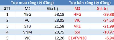 Thị trường điều chỉnh, khối ngoại trở lại mua ròng trong phiên 23/9 - Ảnh 1.