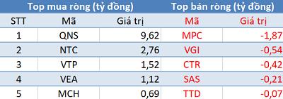 Thị trường điều chỉnh, khối ngoại trở lại mua ròng trong phiên 23/9 - Ảnh 3.