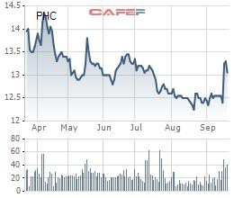 Phục Hưng Holdings (PHC) sẽ chia cổ tức bằng tiền và cổ phiếu tổng tỷ lệ 18% trong quý IV - Ảnh 1.