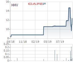 Cổ phiếu HHV tăng 43% trong vòng 1 tuần, Tập đoàn Đèo Cả tiếp tục đăng ký bán 1,4 triệu cổ phiếu - Ảnh 1.