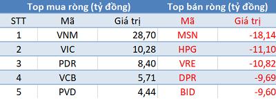 Thị trường rung lắc, khối ngoại tiếp tục mua ròng trong phiên 24/9 - Ảnh 1.