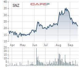 Cổ phiếu giảm 39% từ đỉnh, Sonadezi (SNZ) dự chi hơn 188 tỷ đồng trả nốt cổ tức còn lại năm 2018 - Ảnh 1.