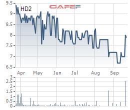 Phát triển nhà HUD2 (HD2) đặt kế hoạch lợi nhuận năm 2019 giảm 81% cùng kỳ - Ảnh 2.
