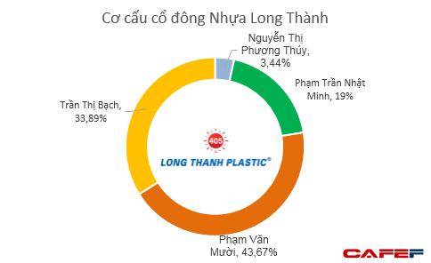 Nhựa Long Thành - cơ nghiệp giúp Minh nhựa tậu dàn siêu xe trị giá vài trăm tỷ đang sụt giảm liên tục về cả doanh thu lẫn lợi nhuận - Ảnh 7.