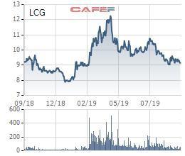 Licogi 16 (LCG) chuẩn bị trả cổ tức bằng tiền và cổ phiếu tổng tỷ lệ 12% - Ảnh 1.