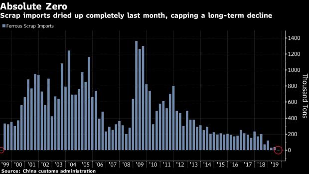 Trung Quốc lần đầu không nhập khẩu thép phế liệu trong gần 2 thập kỷ - Ảnh 1.