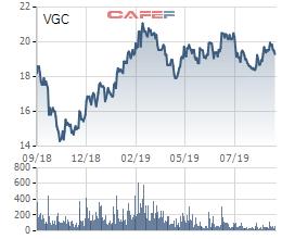 Viglacera (VGC): Gelex sang tay nội bộ 40 triệu cổ phiếu - Ảnh 1.