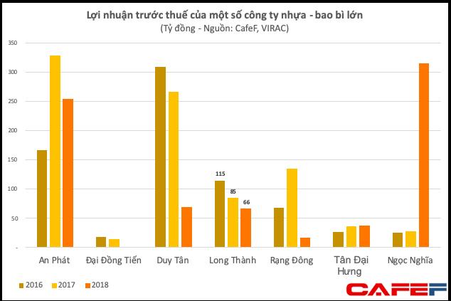 Nhựa Long Thành - cơ nghiệp giúp Minh nhựa tậu dàn siêu xe trị giá vài trăm tỷ đang sụt giảm liên tục về cả doanh thu lẫn lợi nhuận - Ảnh 6.