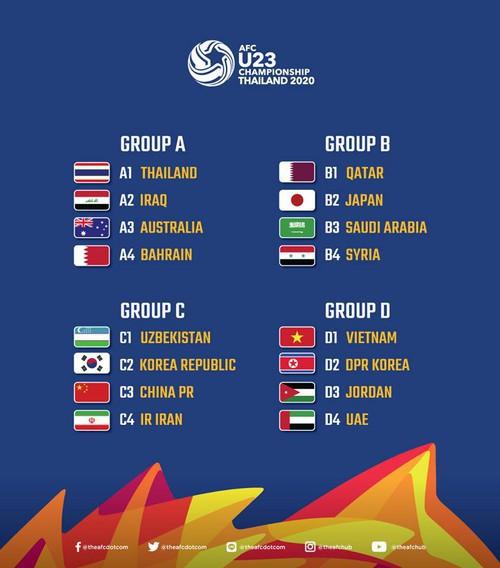 Bốc thăm VCK U23 châu Á 2020: Việt Nam gặp vận đỏ, vào bảng đấu ngập tràn hy vọng - Ảnh 1.