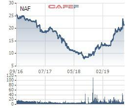 Cổ phiếu tăng gấp rưỡi từ đầu năm, Chủ tịch Nafoods Group vẫn chi thêm 230 tỷ đồng để nắm quyền chi phối - Ảnh 1.