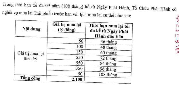 Trung Nam huy động thành công 3.045 tỷ đồng trái phiếu cho dự án điện mặt trời - Ảnh 2.
