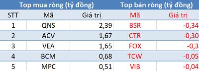 VN-Index tăng hơn 7 điểm, khối ngoại vẫn bán ròng trong phiên 27/9 - Ảnh 3.